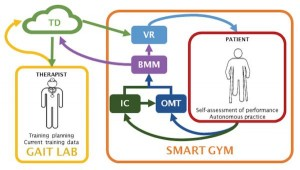 SmartGymComponents